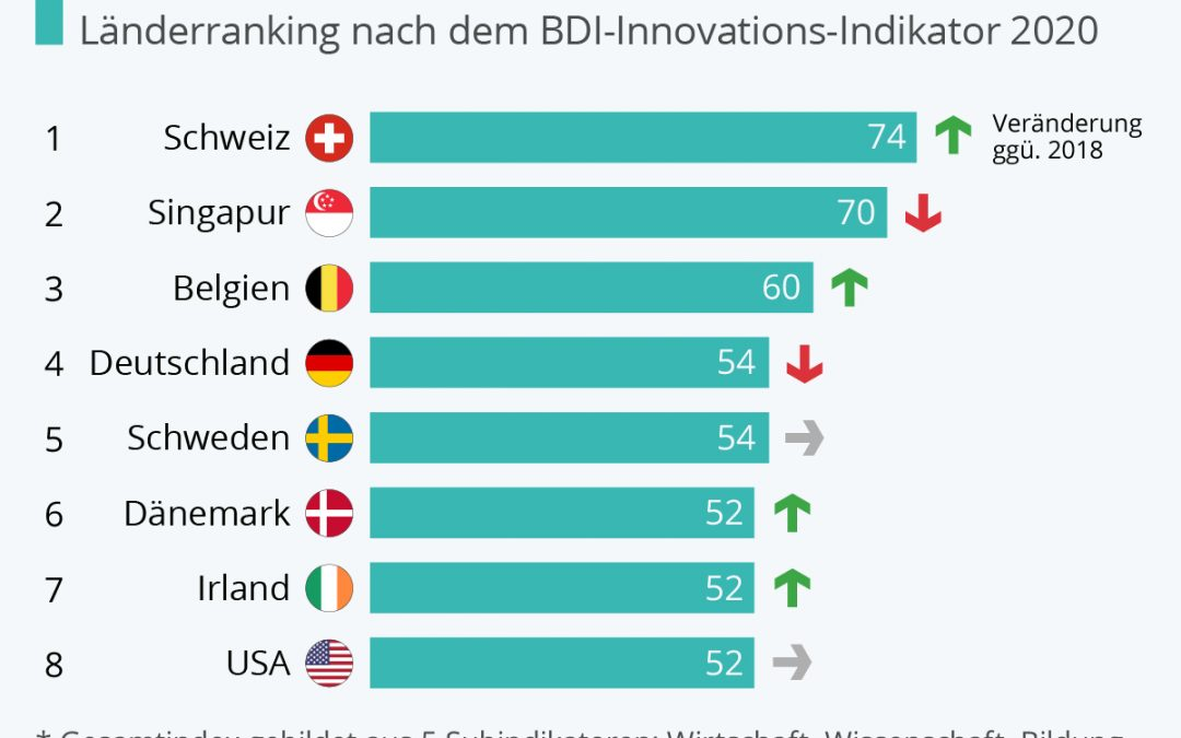 Deutschland verliert an Innovationskraft