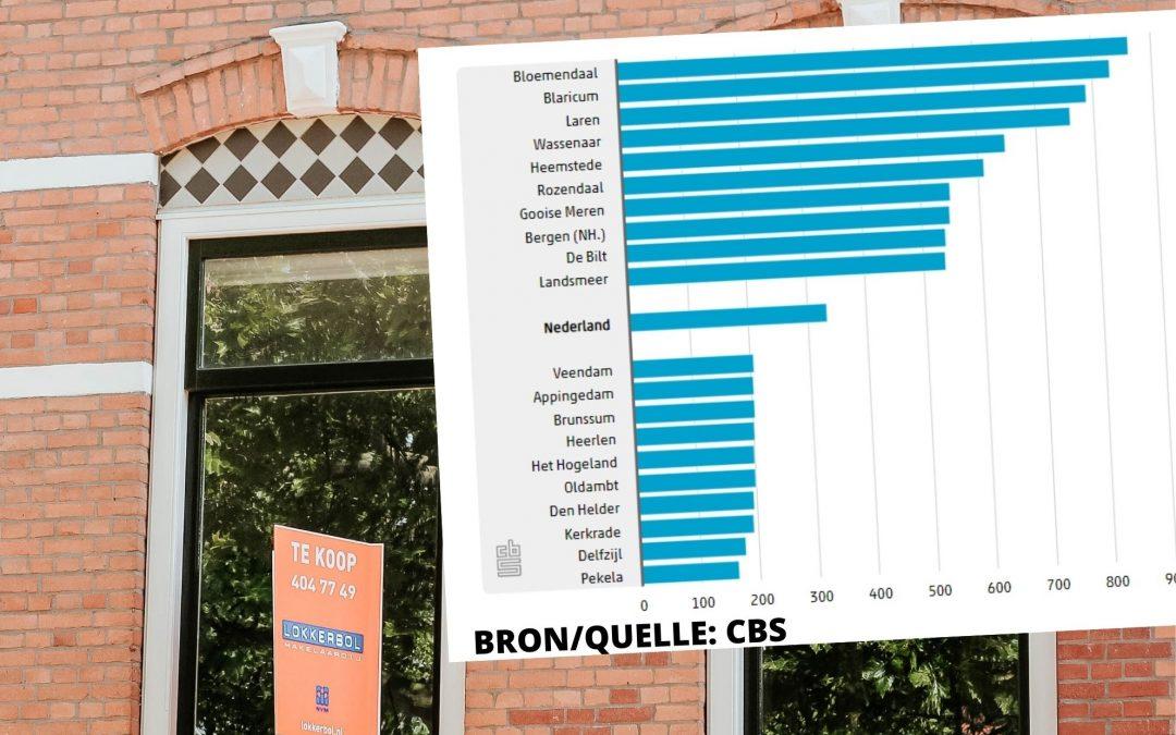 Zes Groningse gemeenten in top tien goedkoopste koopwoningen