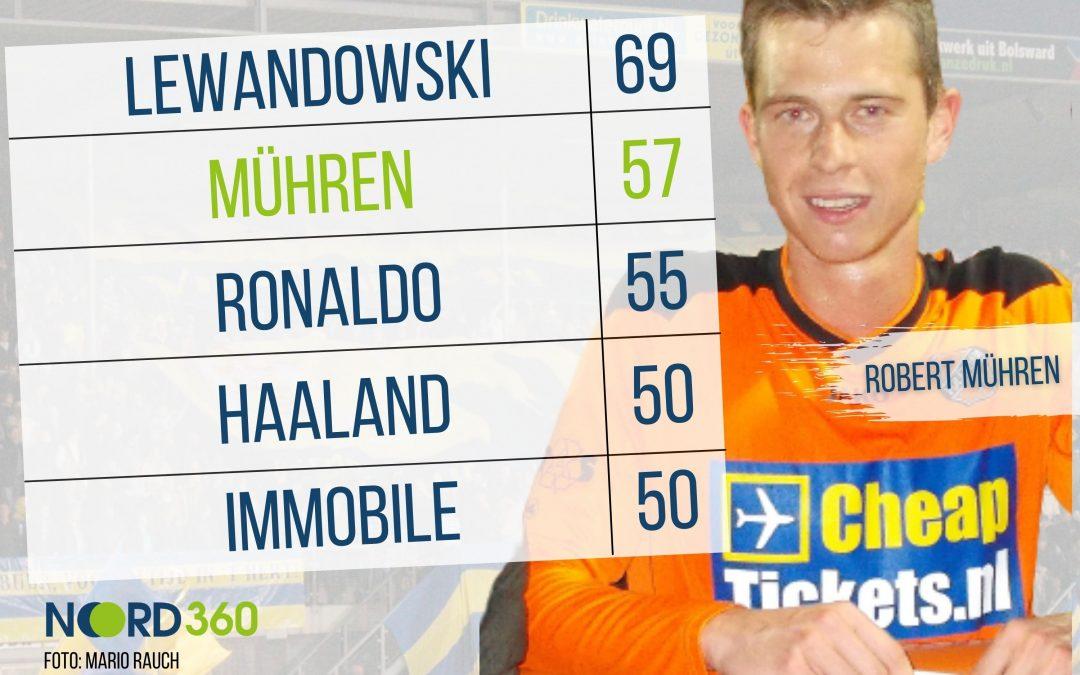 """Der """"friesische Lewandowski"""" trifft öfter als Ronaldo und Haaland"""